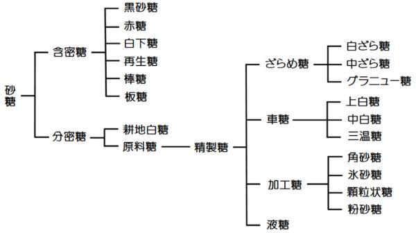 図1.きび砂糖の分類
