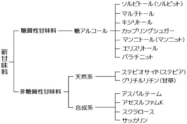 図2.新甘味料の分類