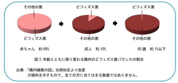 図3.年齢とともに移り変わる腸内のビフィズス菌バランスの割合
