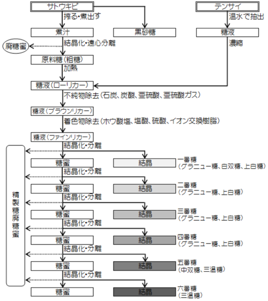 図3.砂糖の精製工程